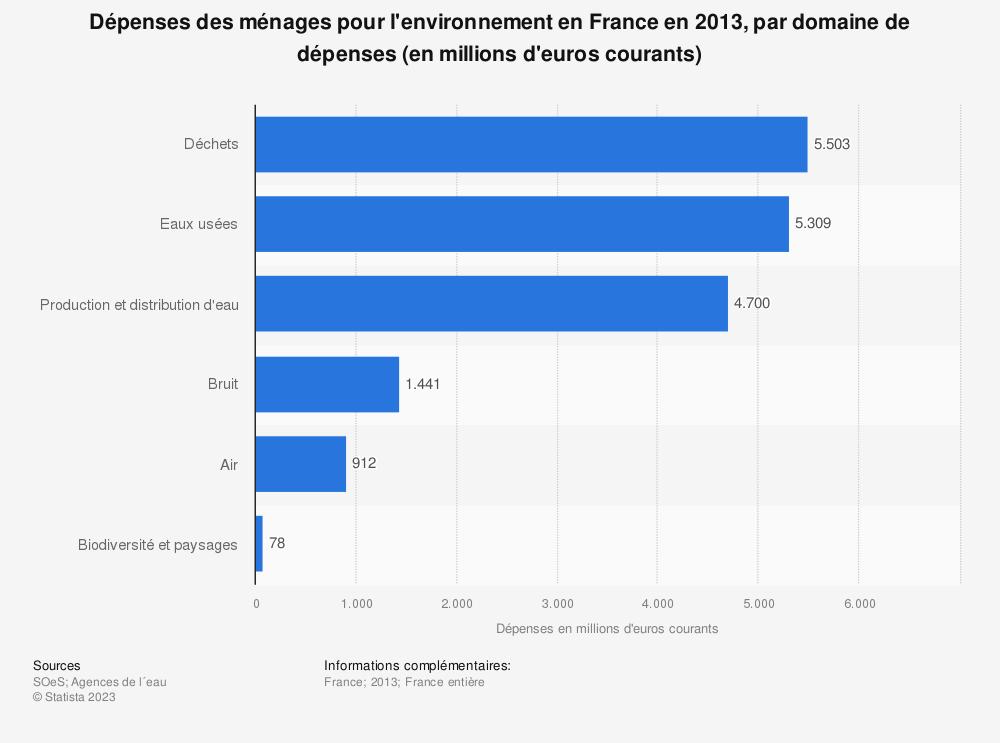 Statistique: Dépenses des ménages pour l'environnement en France en 2013, par domaine de dépenses (en millions d'euros courants) | Statista