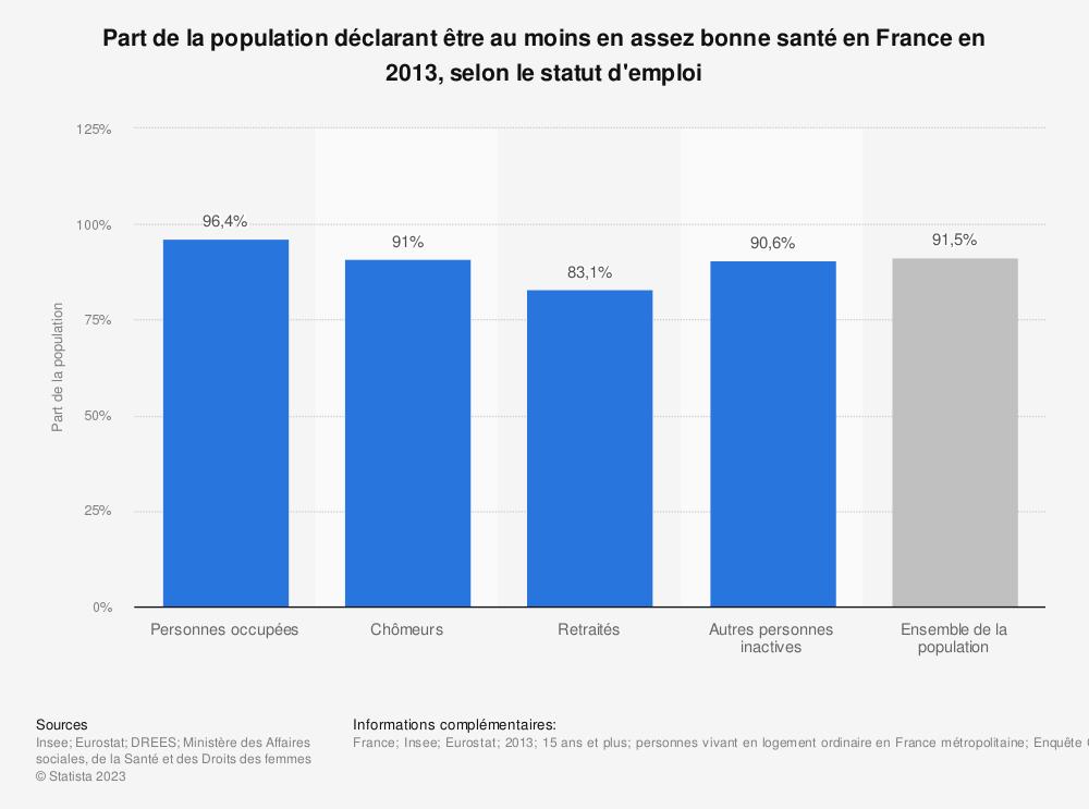 Statistique: Part de la population déclarant être au moins en assez bonne santé en France en 2013, selon le statut d'emploi  | Statista