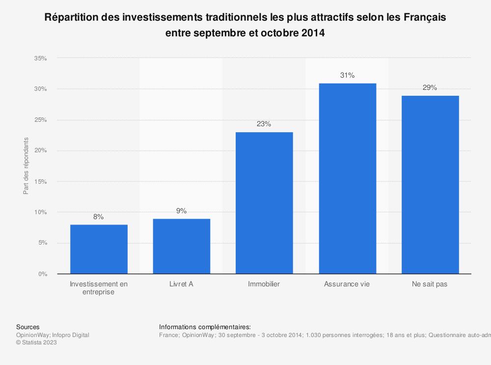 Statistique: Répartition des investissements traditionnels les plus attractifs selon les Français entre septembre et octobre 2014 | Statista