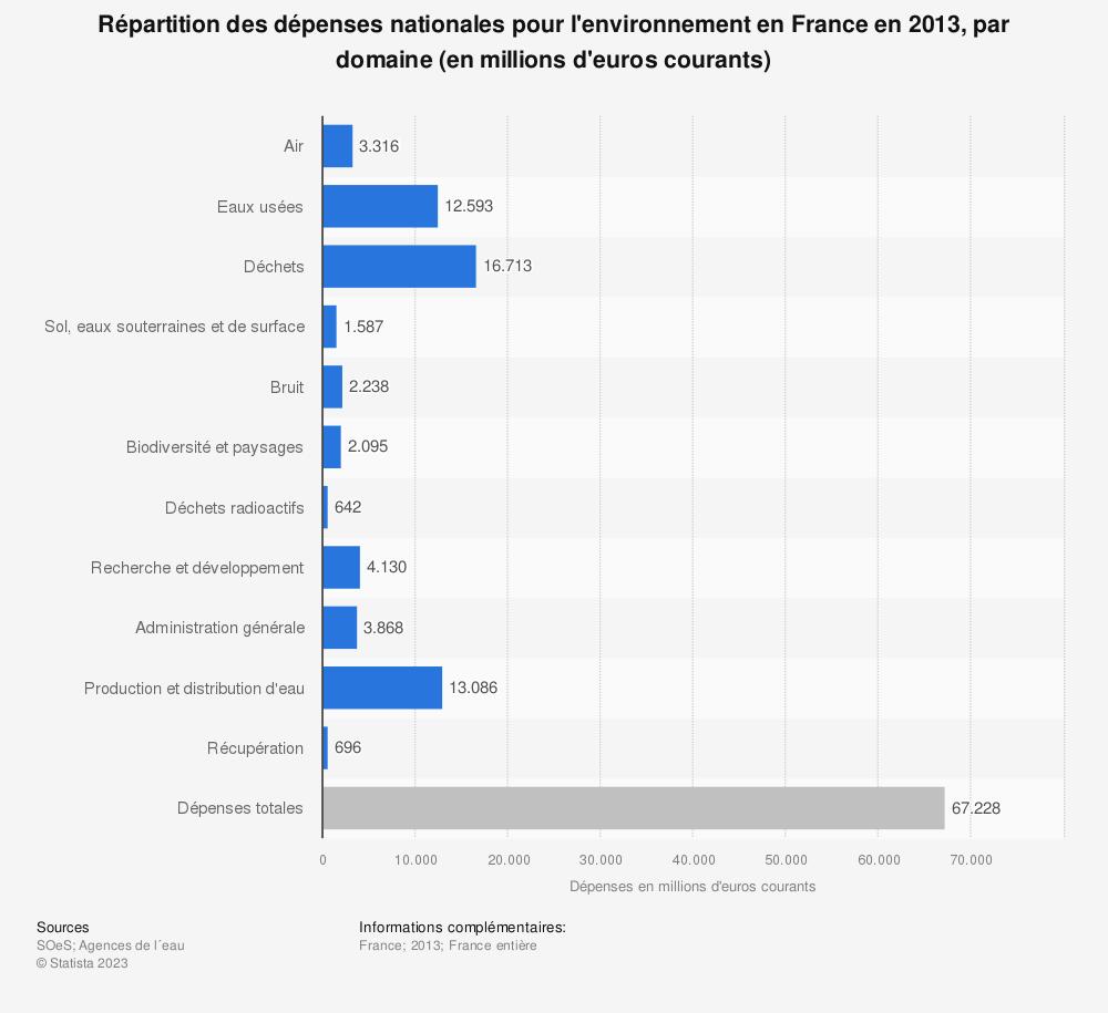 Statistique: Répartition des dépenses nationales pour l'environnement en France en 2013, par domaine (en millions d'euros courants) | Statista