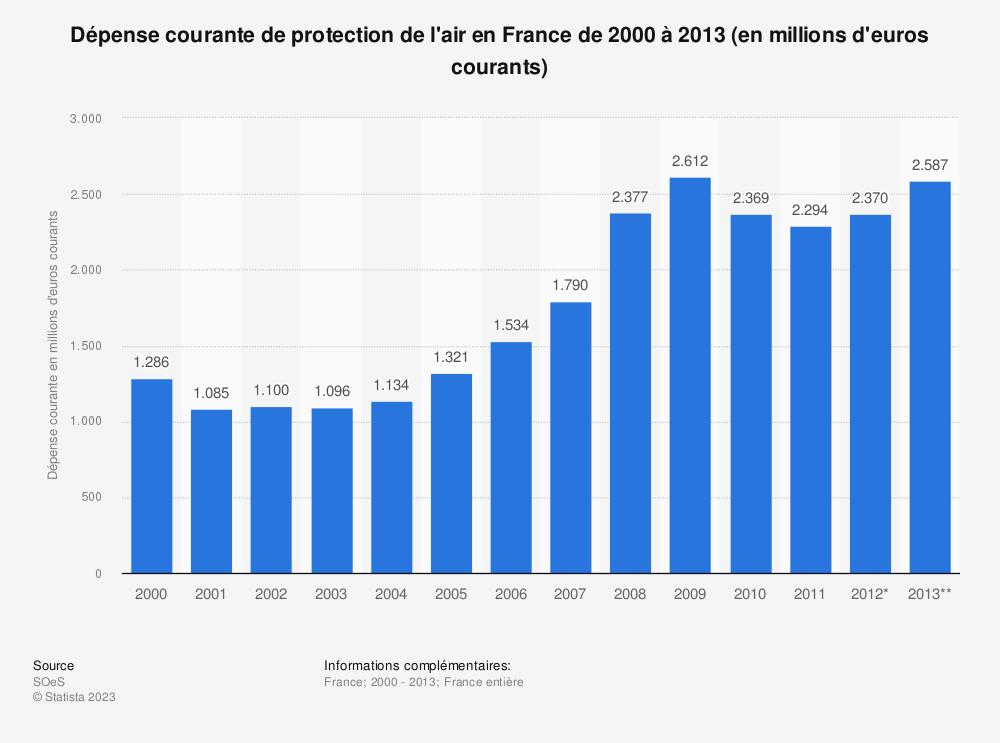 Statistique: Dépense courante de protection de l'air en France de 2000 à 2013 (en millions d'euros courants) | Statista