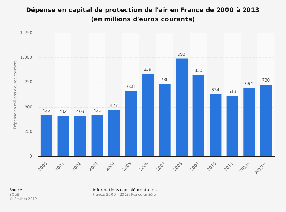 Statistique: Dépense en capital de protection de l'air en France de 2000 à 2013 (en millions d'euros courants) | Statista