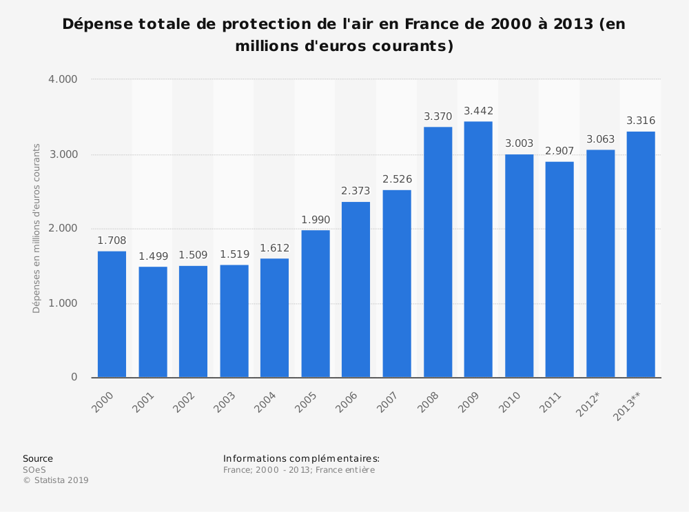 Statistique: Dépense totale de protection de l'air en France de 2000 à 2013 (en millions d'euros courants) | Statista
