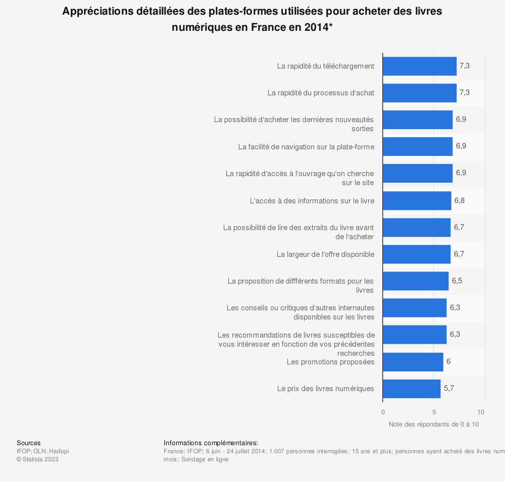 Statistique: Appréciations détaillées des plates-formes utilisées pour acheter des livres numériques en France en 2014* | Statista