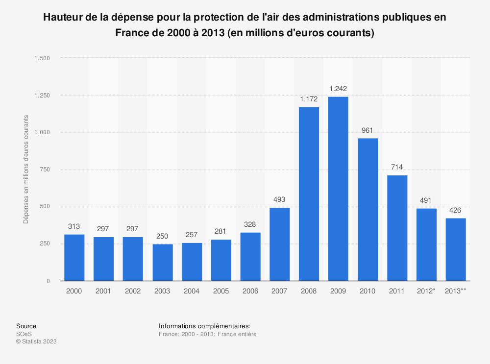 Statistique: Hauteur de la dépense pour la protection de l'air des administrations publiques en France de 2000 à 2013 (en millions d'euros courants) | Statista