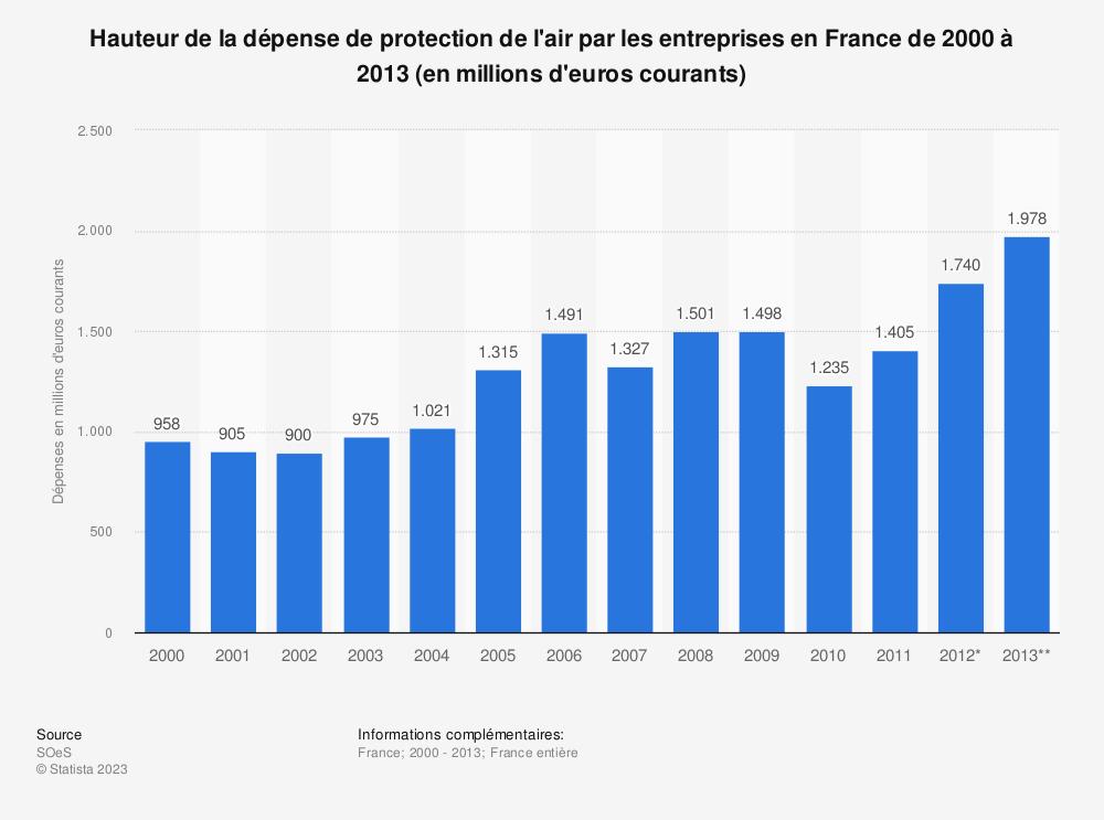 Statistique: Hauteur de la dépense de protection de l'air par les entreprises en France de 2000 à 2013 (en millions d'euros courants) | Statista