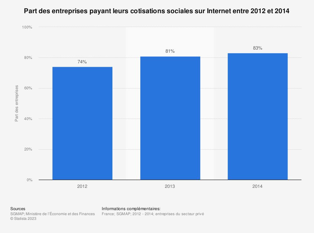 Statistique: Part des entreprises payant leurs cotisations sociales sur Internet entre 2012 et 2014 | Statista