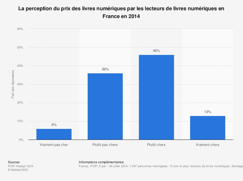 Statistique: La perception du prix des livres numériques par les lecteurs de livres numériques en France en 2014 | Statista