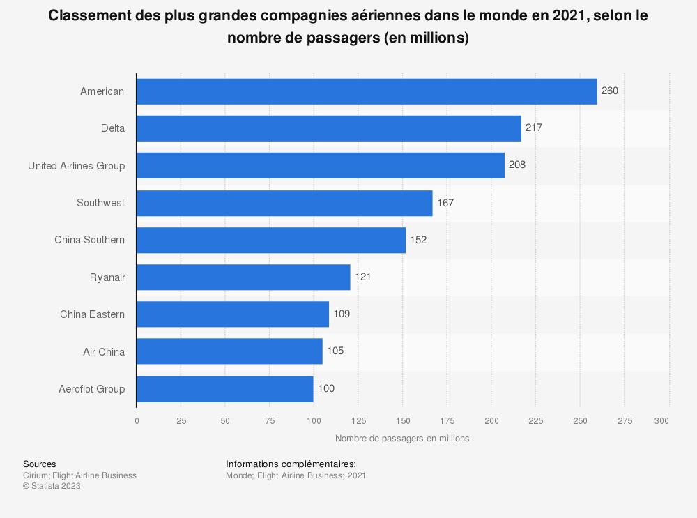 Statistique: Classement des plus grandes compagnies aériennes en passagers-kilomètres payants dans le monde en 2017 (en millions) | Statista