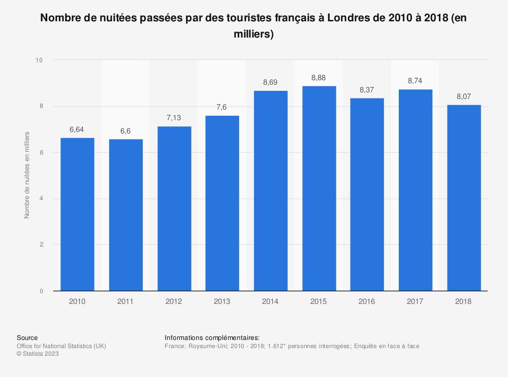 Statistique: Nombre de nuitées passées par des touristes français à Londres de 2010 à 2018 (en milliers) | Statista