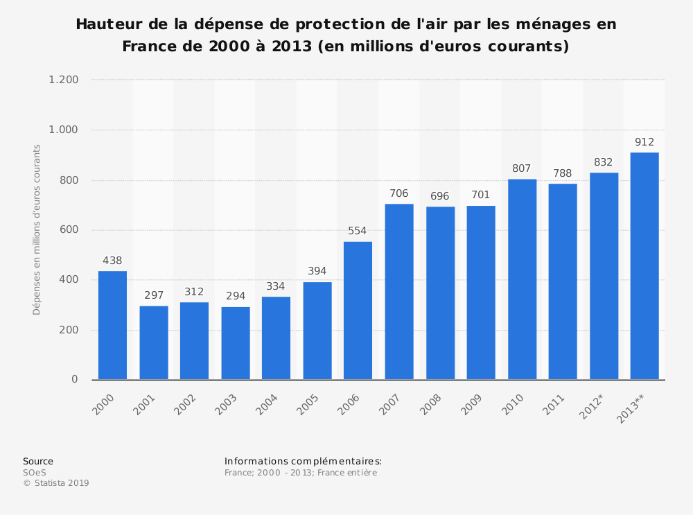 Statistique: Hauteur de la dépense de protection de l'air par les ménages en France de 2000 à 2013 (en millions d'euros courants) | Statista