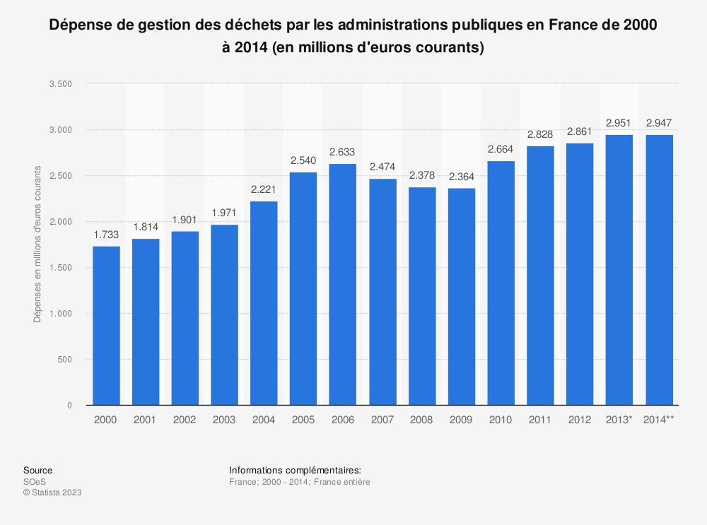 Statistique: Dépense de gestion des déchets par les administrations publiques en France de 2000 à 2014 (en millions d'euros courants) | Statista