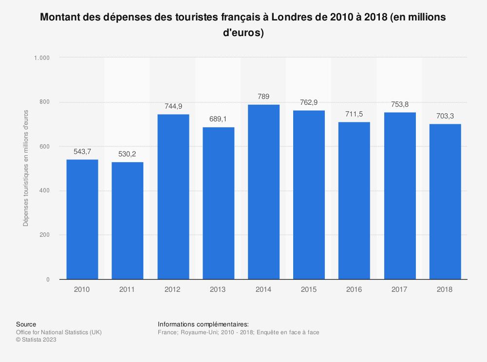 Statistique: Montant des dépenses des touristes français à Londres de 2010 à 2018 (en millions d'euros) | Statista