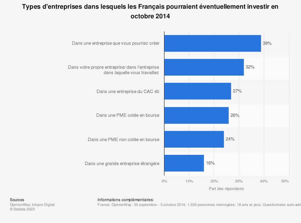 Statistique: Types d'entreprises dans lesquels les Français pourraient éventuellement investir en octobre 2014 | Statista