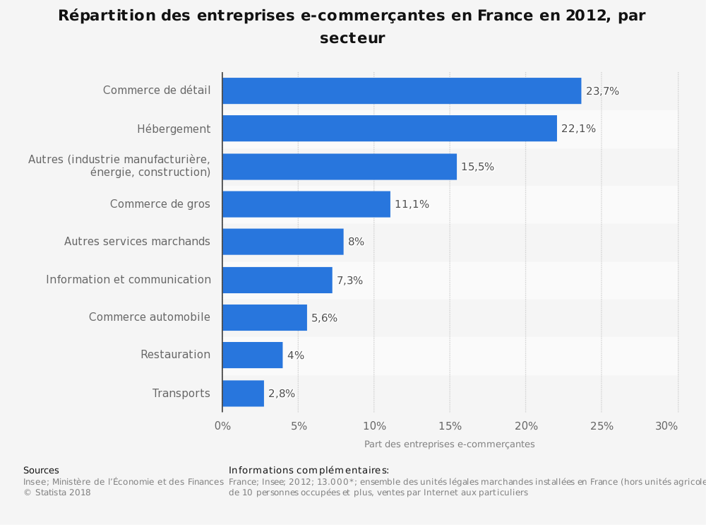 Statistique: Répartition des entreprises e-commerçantes en France en 2012, par secteur | Statista