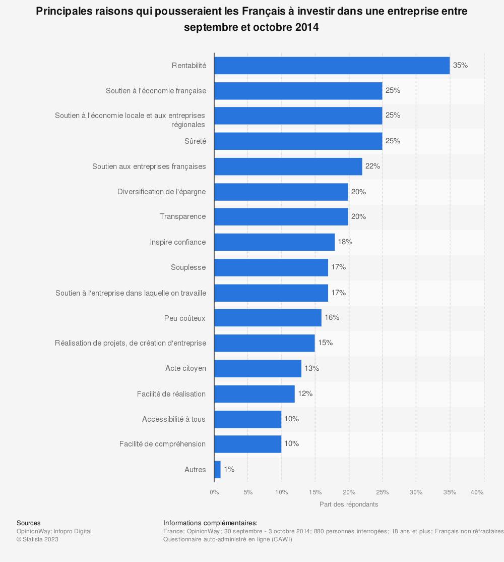 Statistique: Principales raisons qui pousseraient les Français à investir dans une entreprise entre septembre et octobre 2014 | Statista