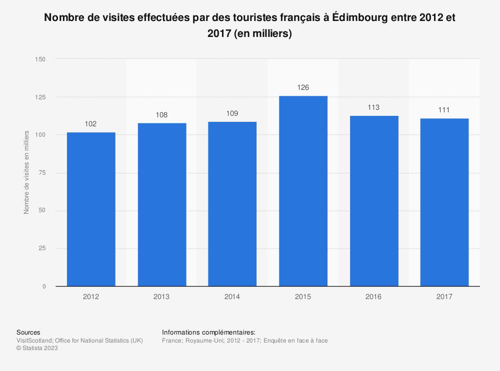 Statistique: Nombre de visites effectuées par des touristes français à Édimbourg entre 2012 et 2017 (en milliers) | Statista