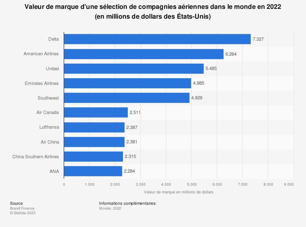 Statistique: Valeur de marque d'une sélection de compagnies aériennes dans le monde en 2018 (en millions de dollars des États-Unis) | Statista