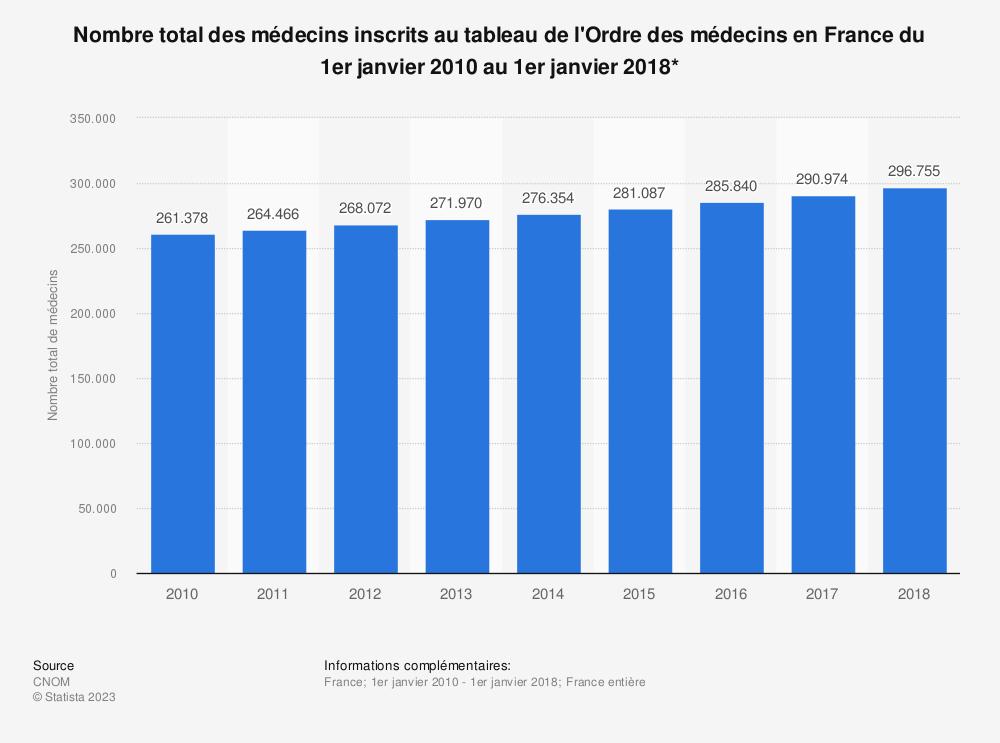 Statistique: Nombre total des médecins inscrits au tableau de l'Ordre des médecins en France du 1er janvier 2010 au 1er janvier 2018* | Statista