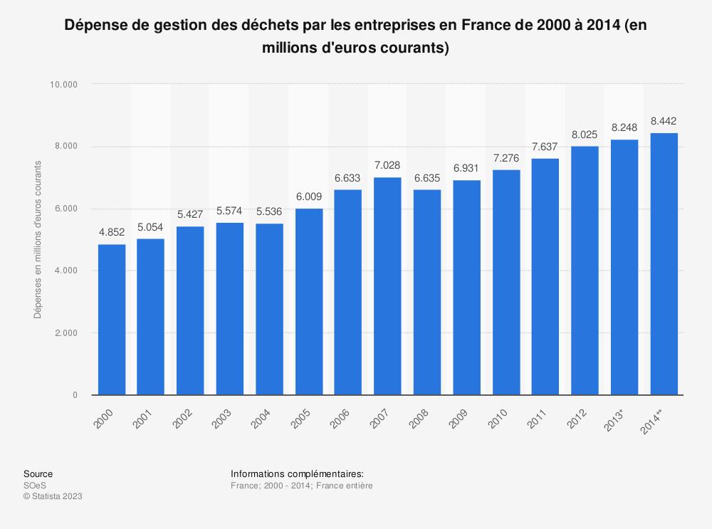 Statistique: Dépense de gestion des déchets par les entreprises en France de 2000 à 2014 (en millions d'euros courants) | Statista