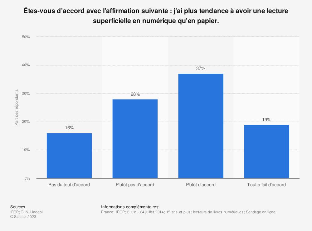 Statistique: Êtes-vous d'accord avec l'affirmation suivante: j'ai plus tendance à avoir une lecture superficielle en numérique qu'en papier.   Statista