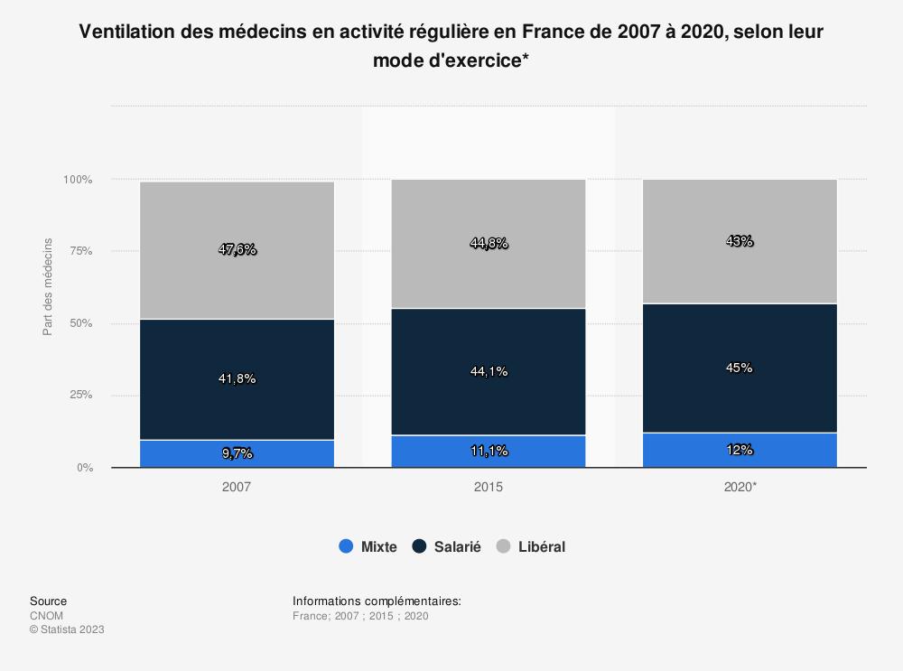 Statistique: Ventilation des médecins en activité régulière en France de 2007 à 2020, selon leur mode d'exercice* | Statista