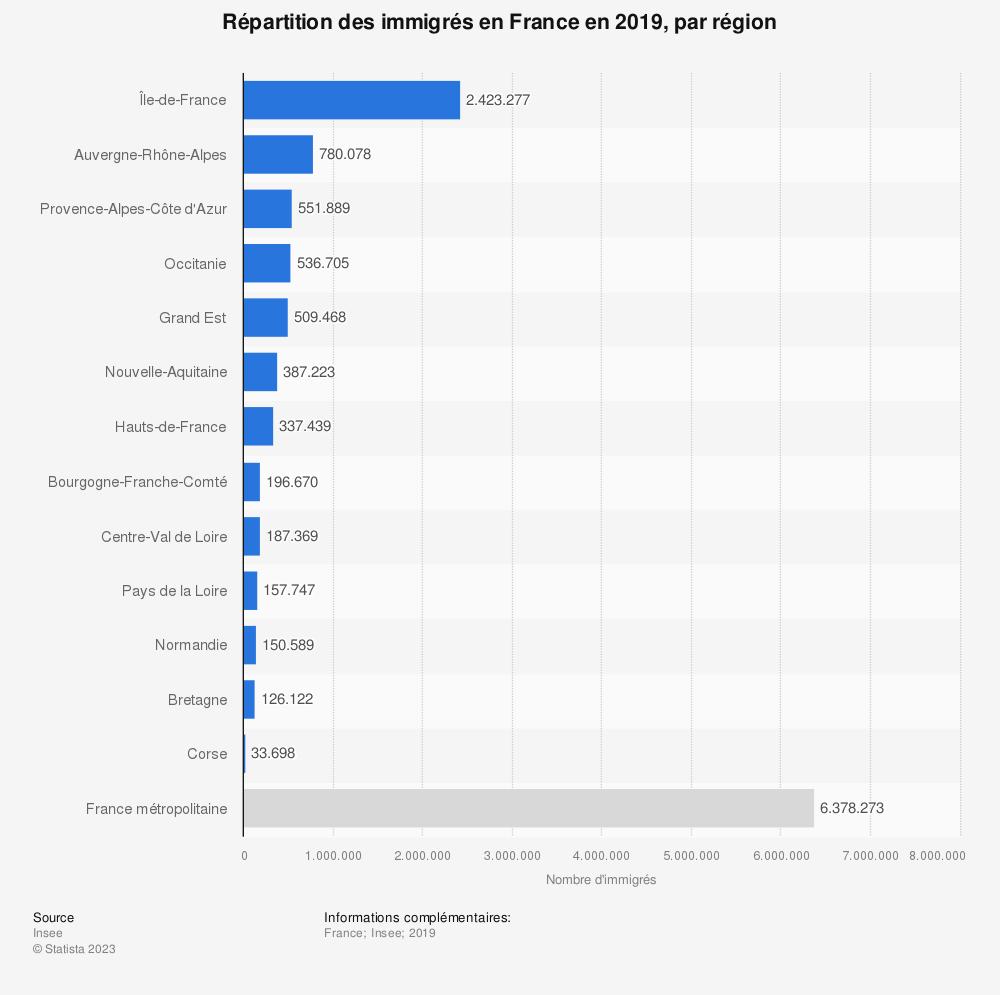 Statistique: Répartition des immigrés en France en 2008, par région (en milliers) | Statista