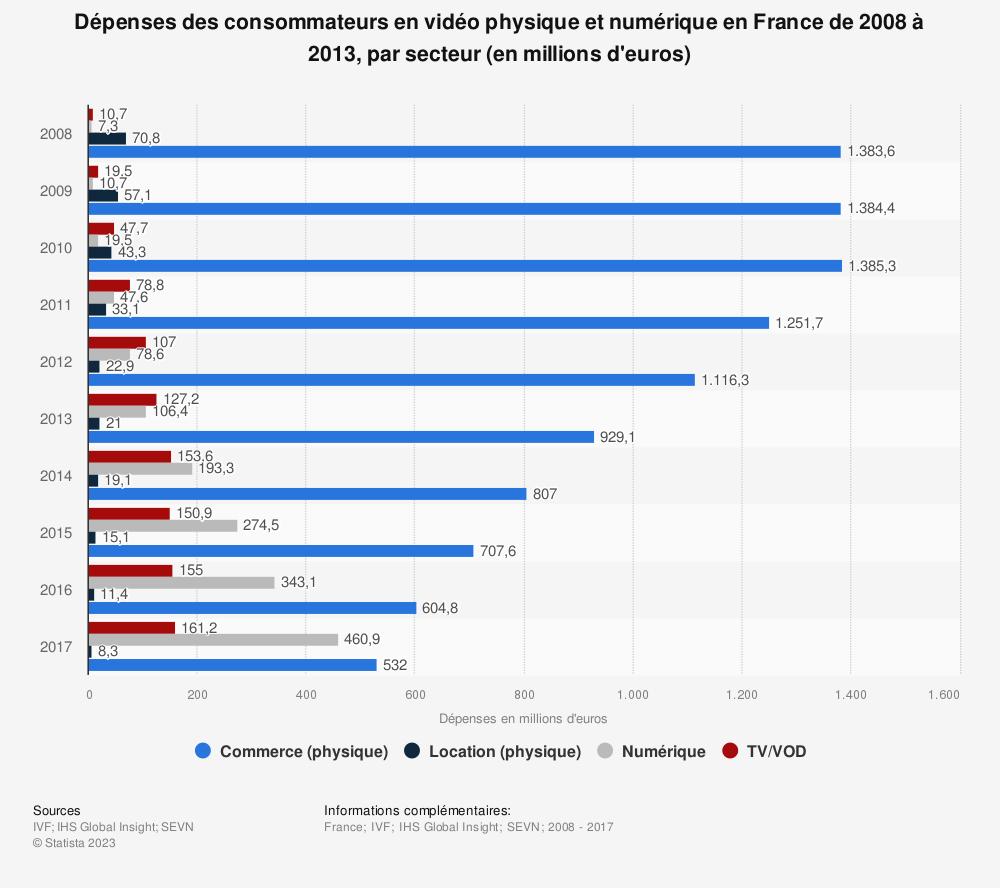 Statistique: Dépenses des consommateurs en vidéo physique et numérique en France de 2008 à 2013, par secteur (en millions d'euros) | Statista