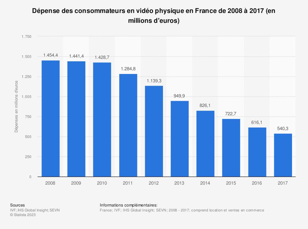 Statistique: Dépense des consommateurs en vidéo physique en France de 2008 à 2017 (en millions d'euros) | Statista