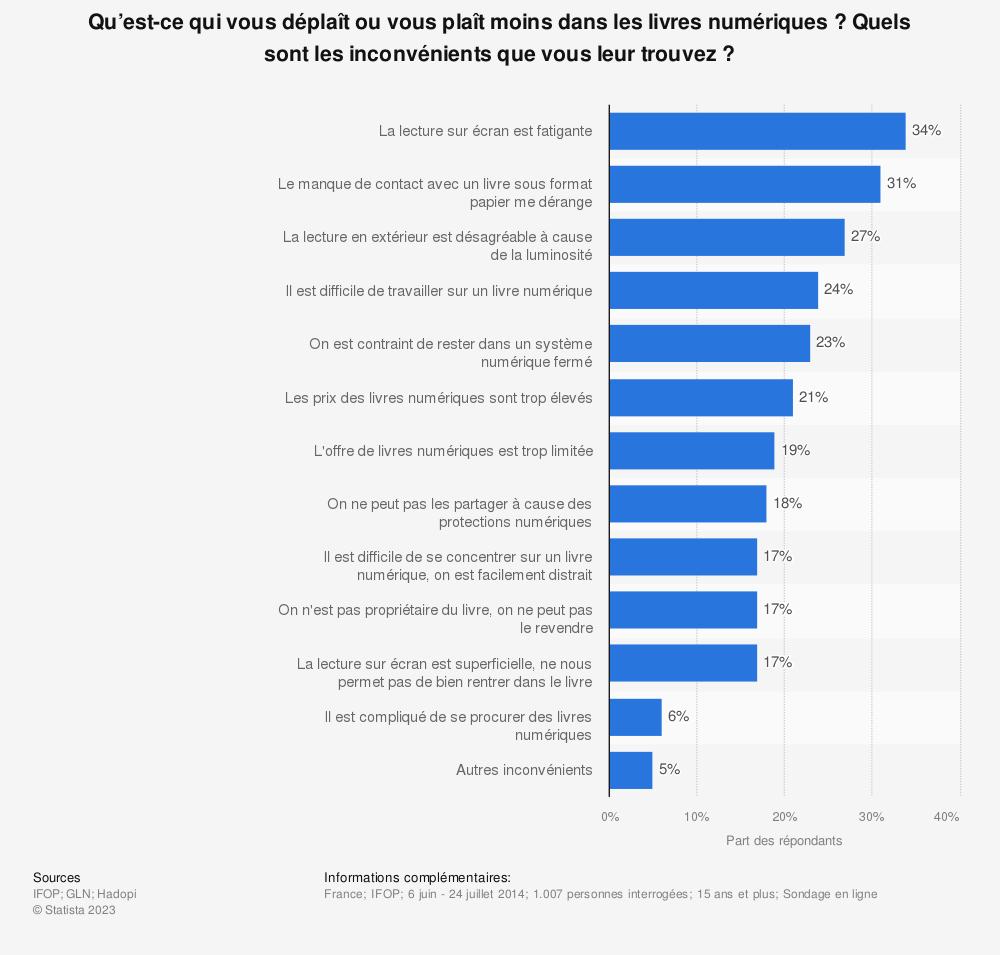 Statistique: Qu'est-ce qui vous déplaît ou vous plaît moins dans les livres numériques ? Quels sont les inconvénients que vous leur trouvez ? | Statista