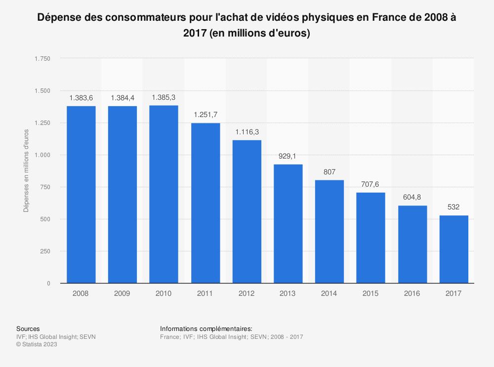 Statistique: Dépense des consommateurs pour l'achat de vidéos physiques en France de 2008 à 2017 (en millions d'euros) | Statista