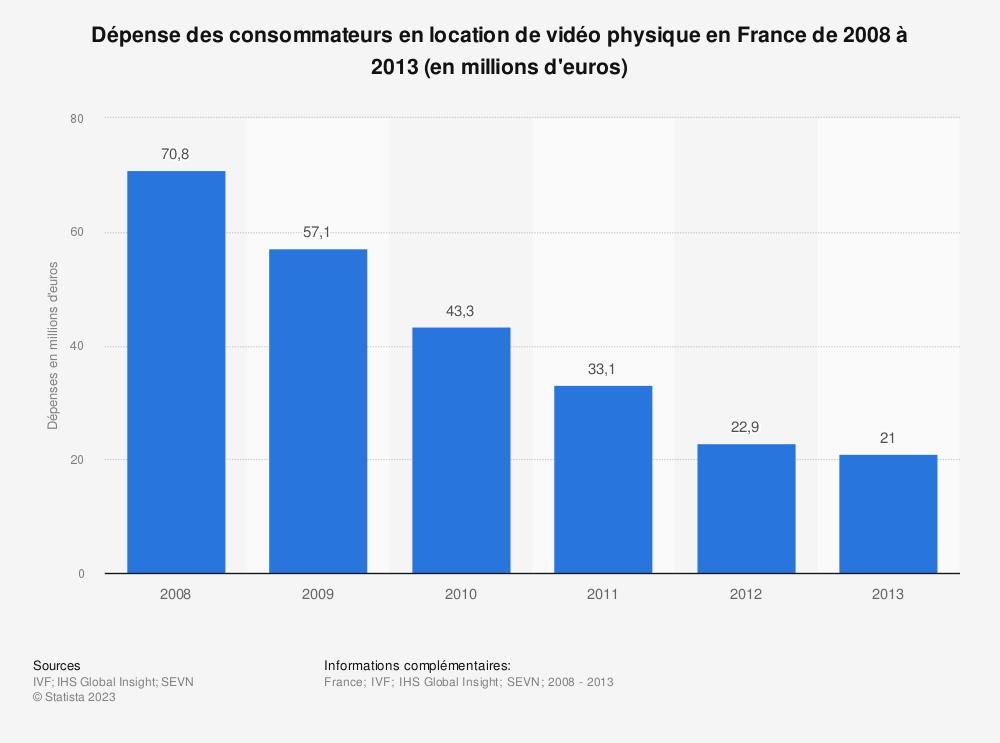 Statistique: Dépense des consommateurs en location de vidéo physique en France de 2008 à 2013 (en millions d'euros) | Statista