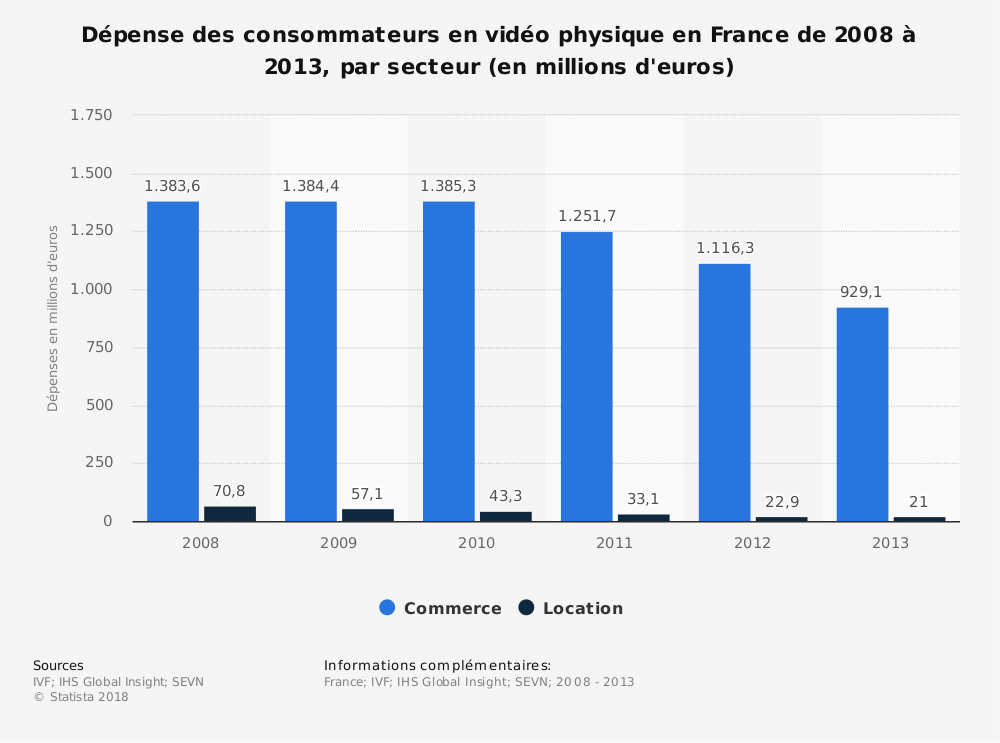 Statistique: Dépense des consommateurs en vidéo physique en France de 2008 à 2013, par secteur (en millions d'euros) | Statista