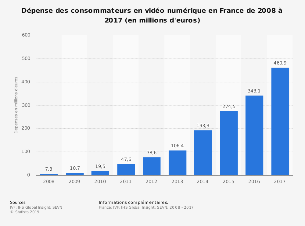 Statistique: Dépense des consommateurs en vidéo numérique en France de 2008 à 2017 (en millions d'euros) | Statista