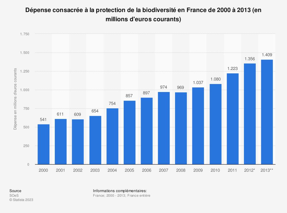Statistique: Dépense consacrée à la protection de la biodiversité en France de 2000 à 2013 (en millions d'euros courants) | Statista