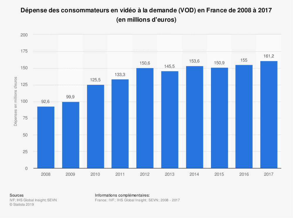 Statistique: Dépense des consommateurs en vidéo à la demande (VOD) en France de 2008 à 2017 (en millions d'euros) | Statista