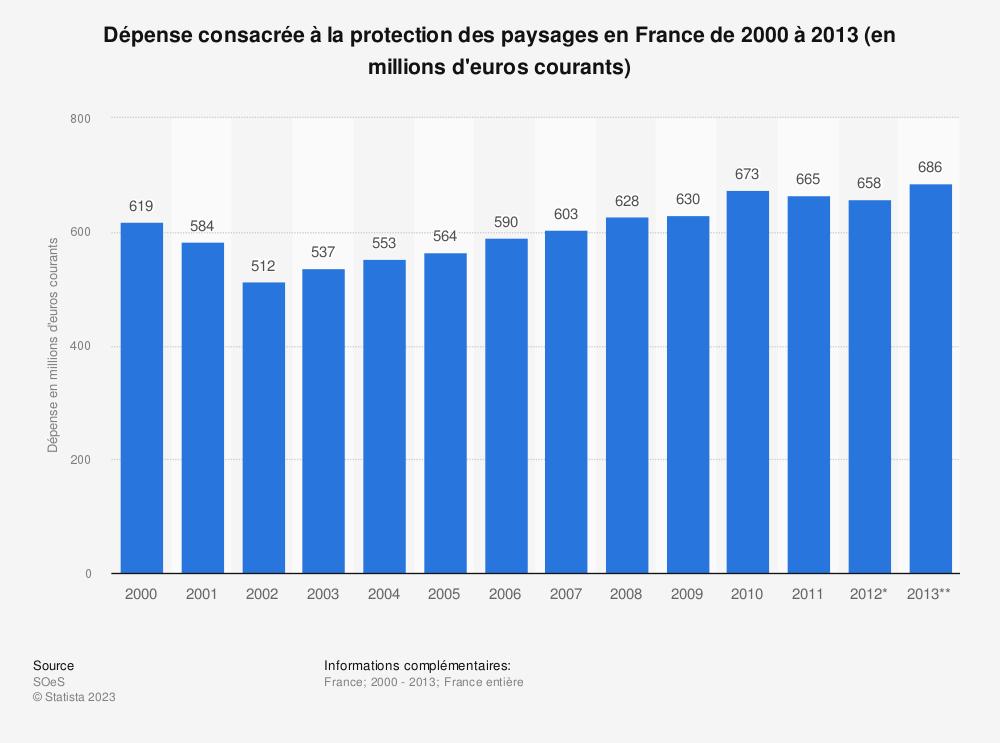 Statistique: Dépense consacrée à la protection des paysages en France de 2000 à 2013 (en millions d'euros courants)   Statista