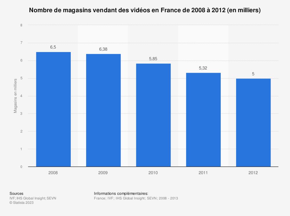 Statistique: Nombre de magasins vendant des vidéos en France de 2008 à 2012 (en milliers) | Statista