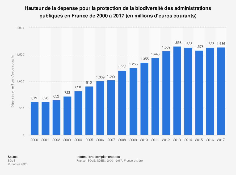 Statistique: Hauteur de la dépense pour la protection de la biodiversité et des paysages des administrations publiques en France de 2000 à 2013 (en millions d'euros courants) | Statista