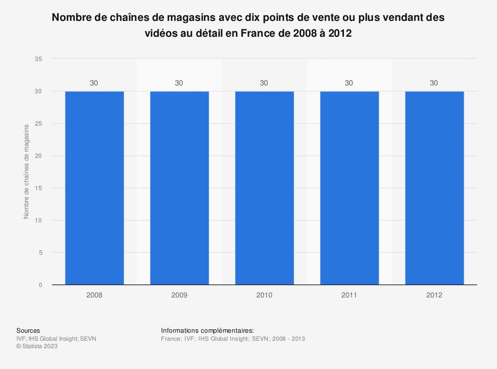 Statistique: Nombre de chaînes de magasins avec dix points de vente ou plus vendant des vidéos au détail en France de 2008 à 2012 | Statista