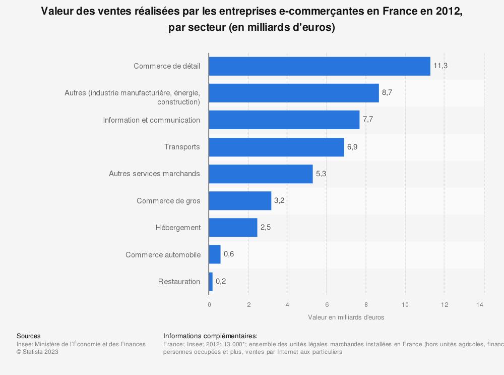 Statistique: Valeur des ventes réalisées par les entreprises e-commerçantes en France en 2012, par secteur (en milliards d'euros) | Statista