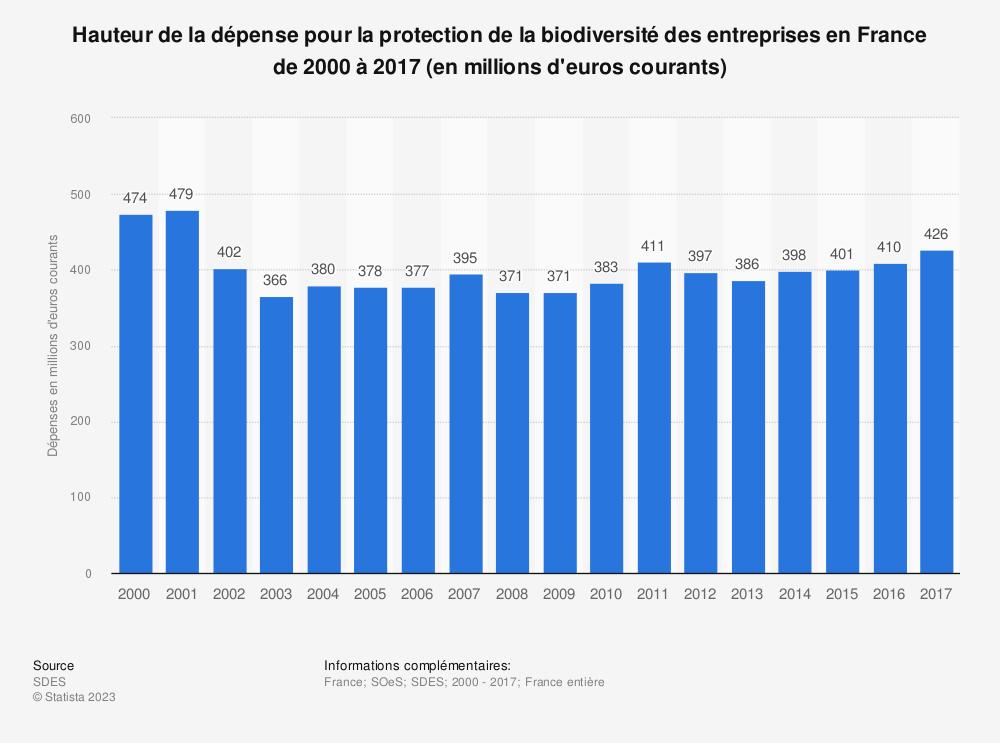 Statistique: Hauteur de la dépense pour la protection de la biodiversité des entreprises en France de 2000 à 2017 (en millions d'euros courants) | Statista