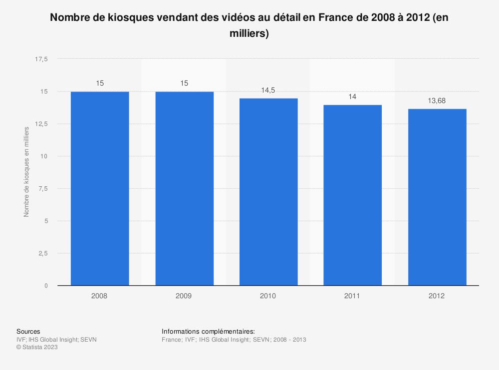 Statistique: Nombre de kiosques vendant des vidéos au détail en France de 2008 à 2012 (en milliers) | Statista