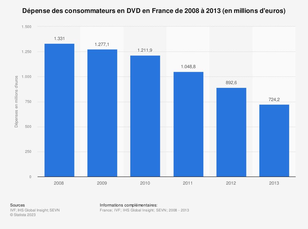 Statistique: Dépense des consommateurs en DVD en France de 2008 à 2013 (en millions d'euros) | Statista