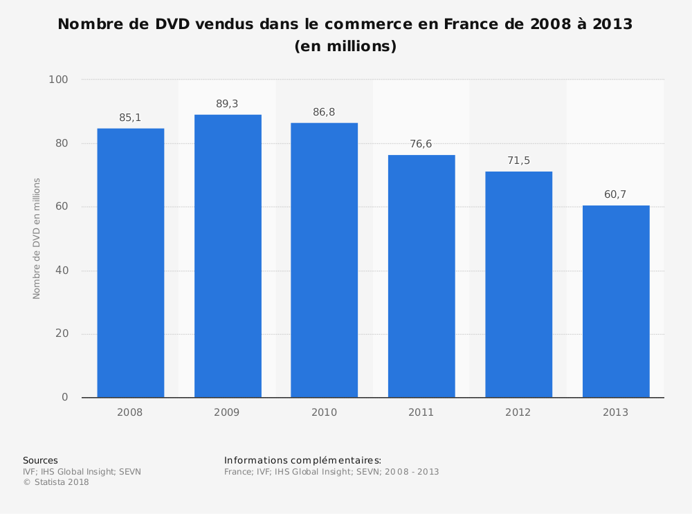 Statistique: Nombre de DVD vendus dans le commerce en France de 2008 à 2013 (en millions) | Statista