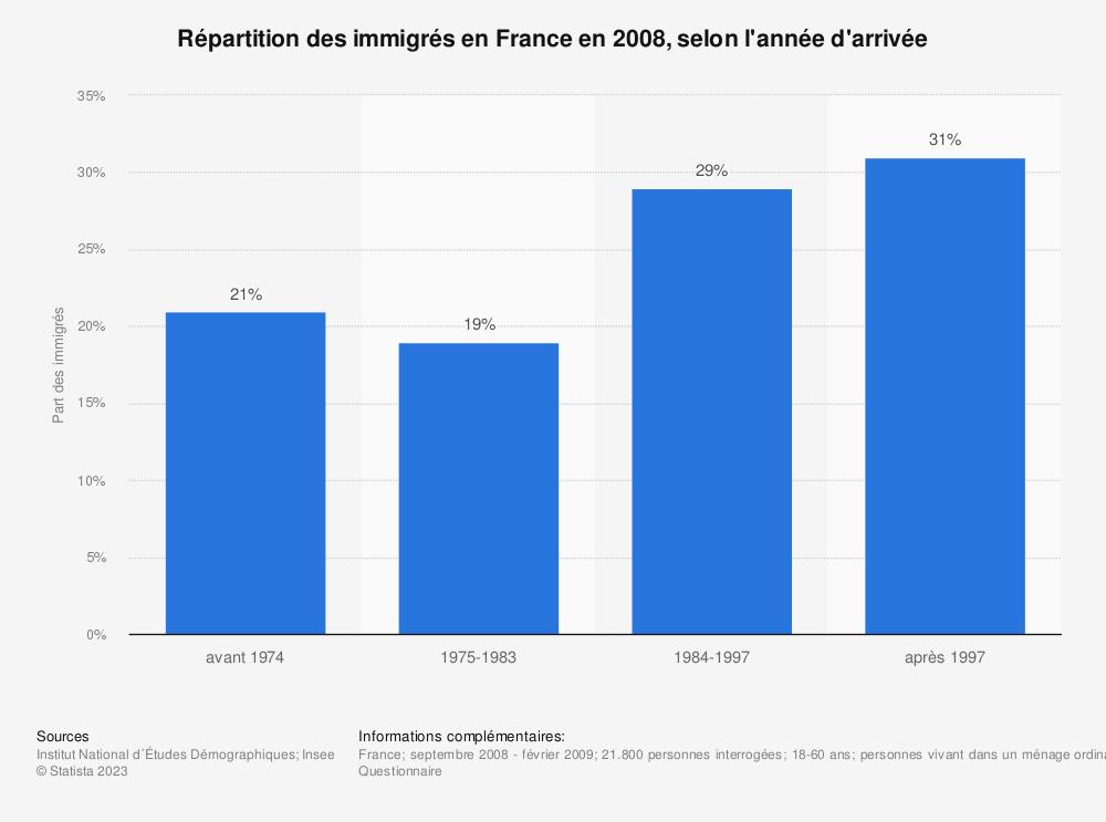 Statistique: Répartition des immigrés en France en 2008, selon l'année d'arrivée | Statista