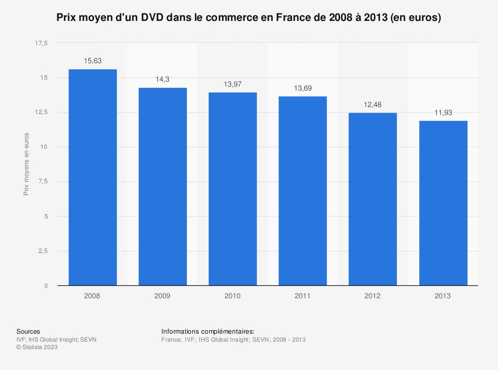 Statistique: Prix moyen d'un DVD dans le commerce en France de 2008 à 2013 (en euros) | Statista