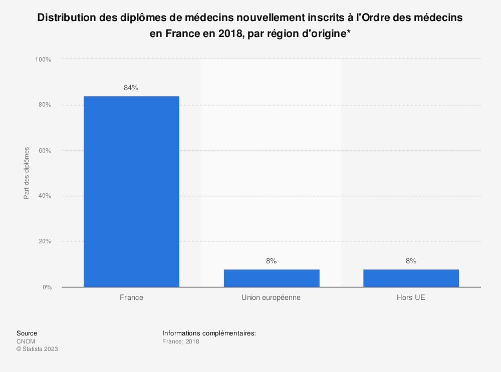 Statistique: Distribution des diplômes de médecins nouvellement inscrits à l'Ordre des médecins en France en 2018, par région d'origine* | Statista