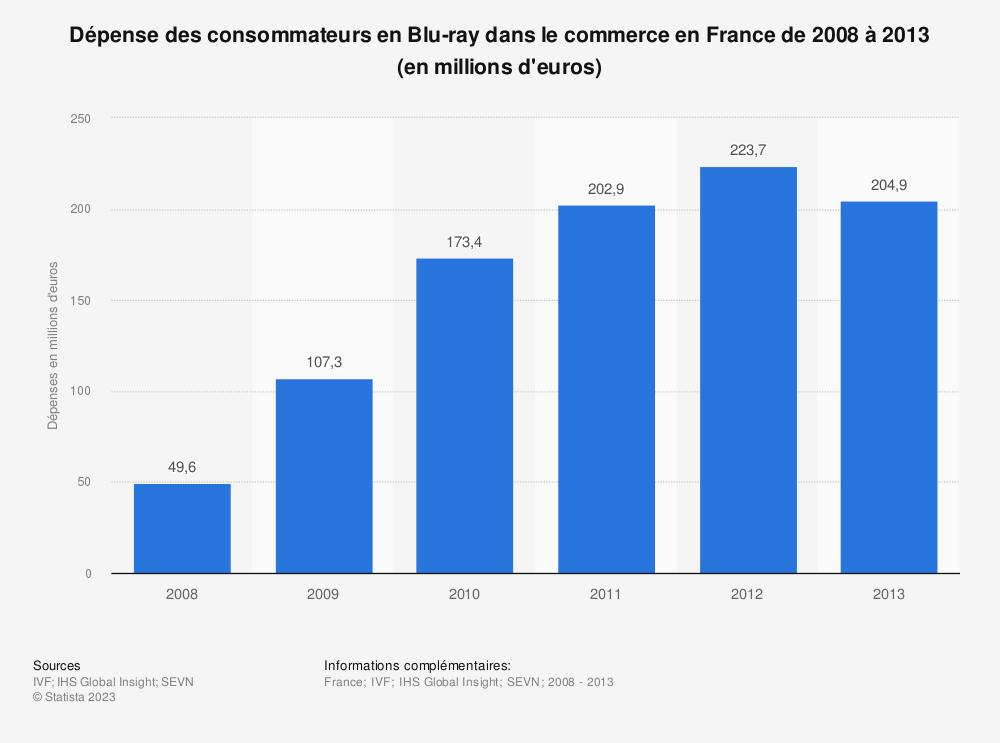 Statistique: Dépense des consommateurs en Blu-ray dans le commerce en France de 2008 à 2013 (en millions d'euros) | Statista