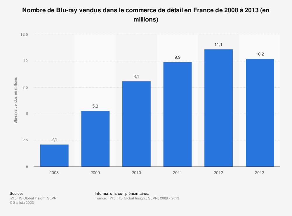 Statistique: Nombre de Blu-ray vendus dans le commerce de détail en France de 2008 à 2013 (en millions) | Statista